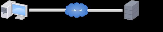 Explication du système de clé SSH